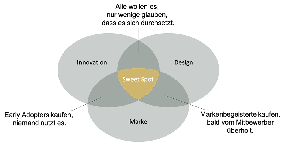 Dreiklang Design, Marke, Innovation.