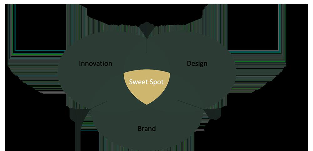 Trinity Design, Brand, Innovation