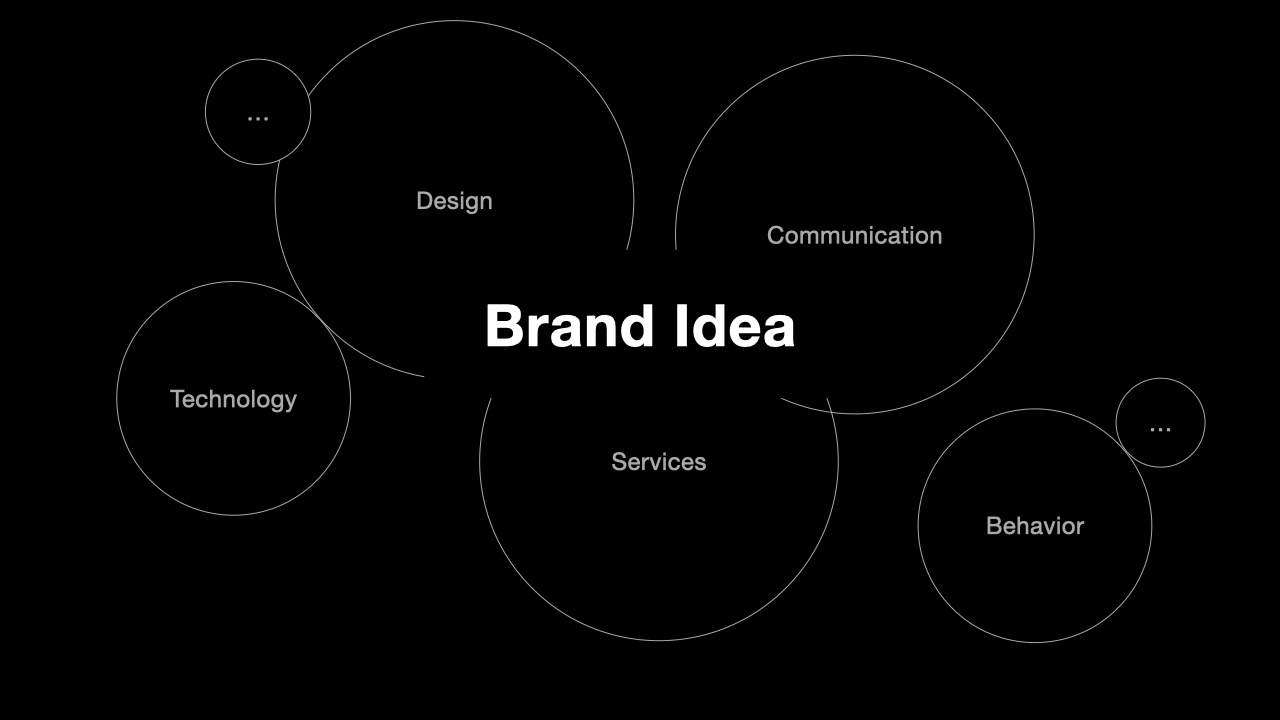 The core of Atomic Branding is the brand idea