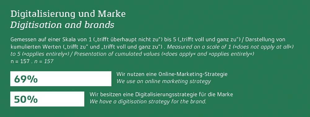 Der Deutsche Markenmonitor: Digitalisierung und Marke