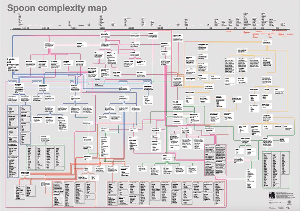 Bild Spoon Complexity Map