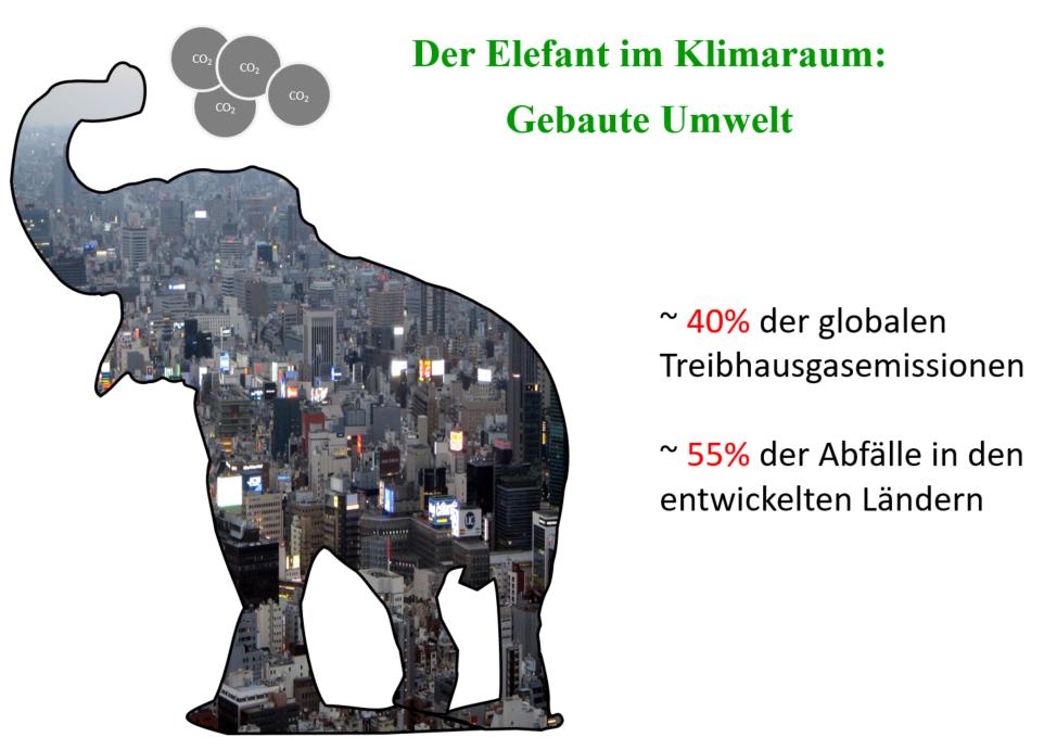 Der Elefant im Raum: Gebaute Umwelt