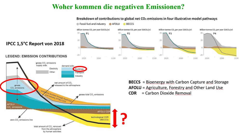 CO2-Emissionen müssen aktiv aus der Atmosphäre entzogen werden