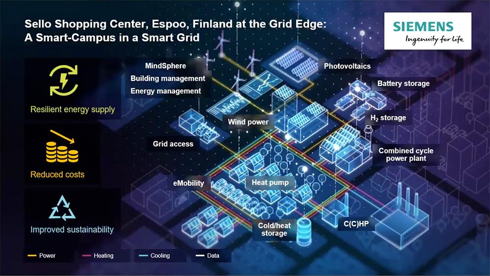 Gebäude als Ökosystem: Sello in Finnland