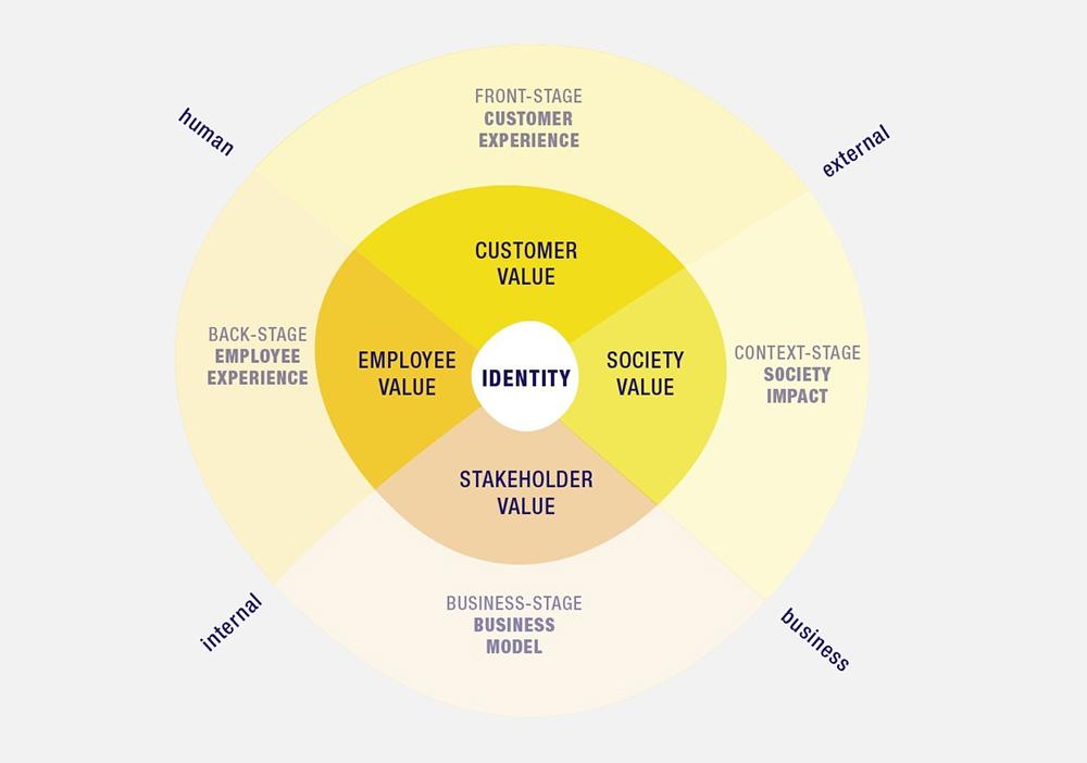 """Schema der """"Value-Experience-Methode"""" von Designit"""